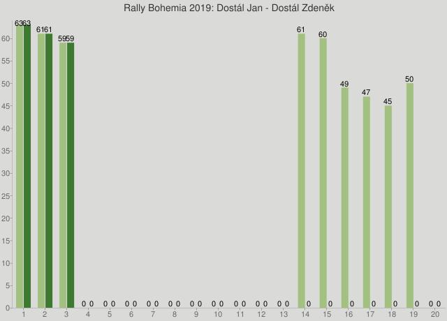 Rally Bohemia 2019: Dostál Jan - Dostál Zdeněk