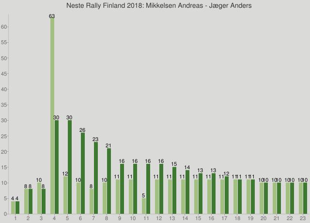 Neste Rally Finland 2018: Mikkelsen Andreas - Jæger Anders
