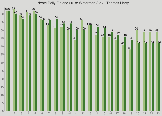 Neste Rally Finland 2018: Waterman Alex - Thomas Harry