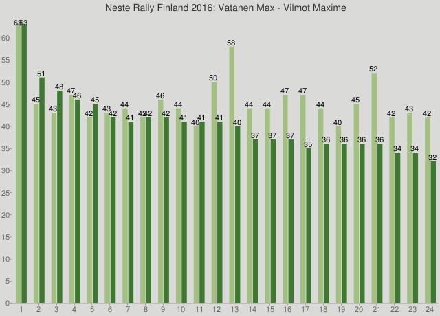 Neste Rally Finland 2016: Vatanen Max - Vilmot Maxime