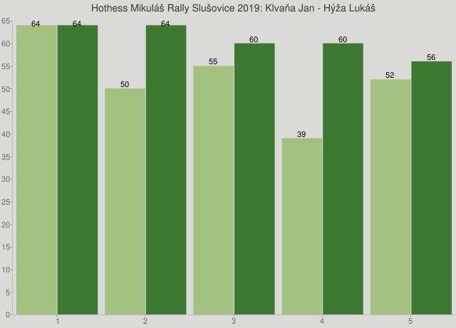 Hothess Mikuláš Rally Slušovice 2019: Klvaňa Jan - Hýža Lukáš