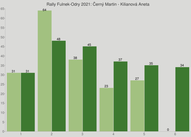 Rally Fulnek-Odry 2021: Černý Martin - Kilianová Aneta