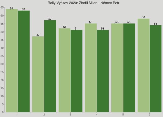Rally Vyškov 2020: Zbořil Milan - Němec Petr