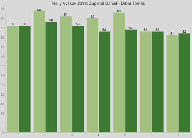 Rally Vyškov 2019: Zapletal Daniel - Drbal Tomáš
