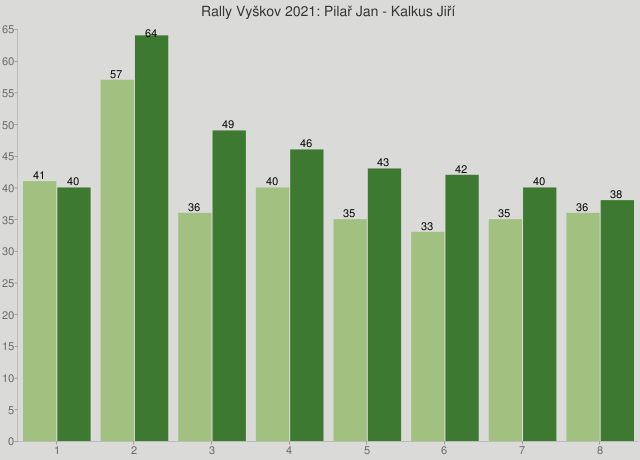 Rally Vyškov 2021: Pilař Jan - Kalkus Jiří