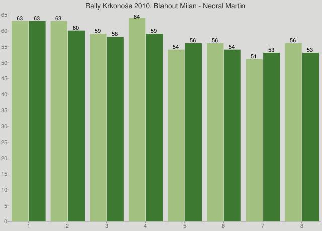 Rally Krkonoše 2010: Blahout Milan - Neoral Martin
