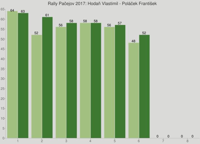 Rally Pačejov 2017: Hodaň Vlastimil - Poláček František