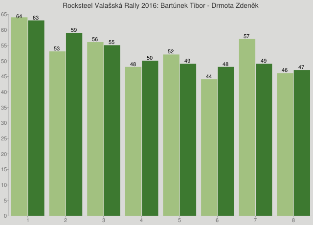 Rocksteel Valašská Rally 2016: Bartúnek Tibor - Drmota Zdeněk