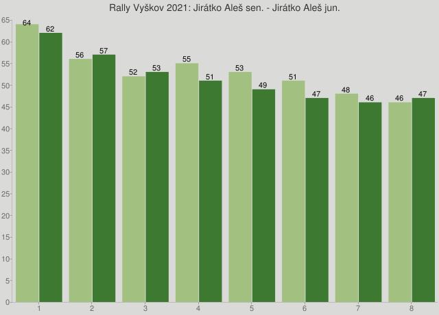 Rally Vyškov 2021: Jirátko Aleš sen. - Jirátko Aleš jun.