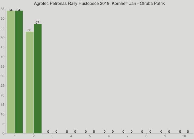 Agrotec Petronas Rally Hustopeče 2019: Kornhefr Jan - Otruba Patrik