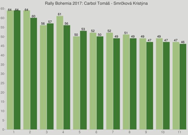 Rally Bohemia 2017: Carbol Tomáš - Smrčková Kristýna