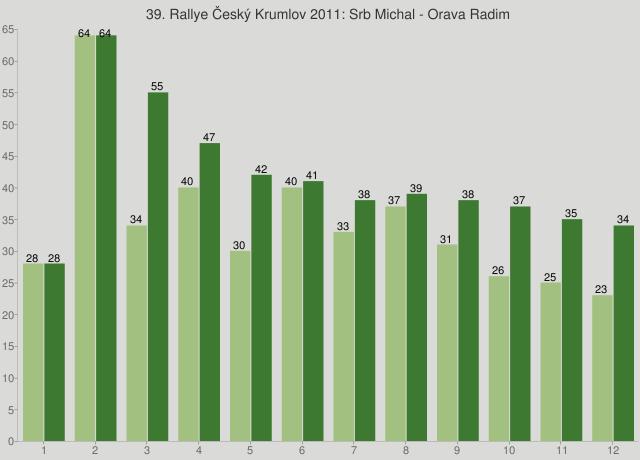 39. Rallye Český Krumlov 2011: Srb Michal - Orava Radim