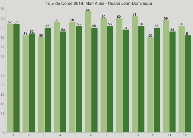 Tour de Corse 2018: Mari Alain - Cesari Jean-Dominique