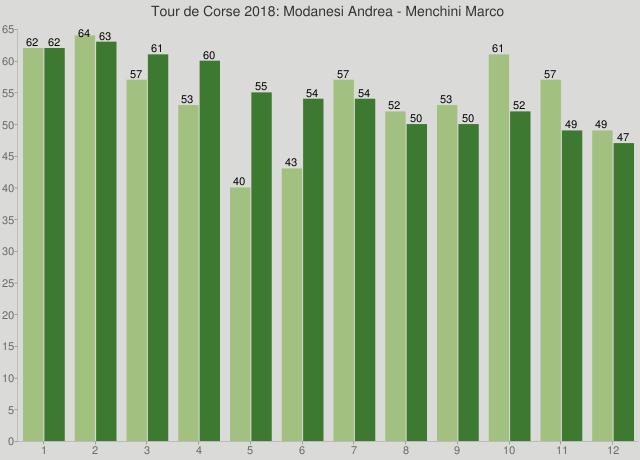 Tour de Corse 2018: Modanesi Andrea - Menchini Marco