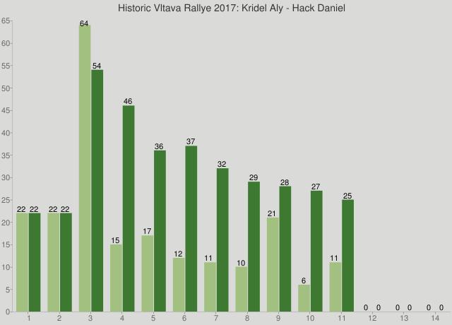 Historic Vltava Rallye 2017: Kridel Aly - Hack Daniel