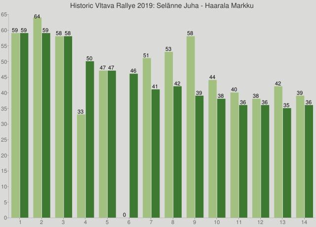 Historic Vltava Rallye 2019: Selänne Juha - Haarala Markku