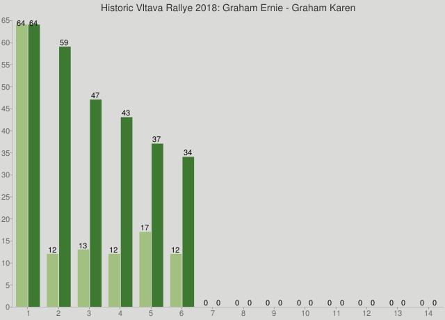Historic Vltava Rallye 2018: Graham Ernie - Graham Karen