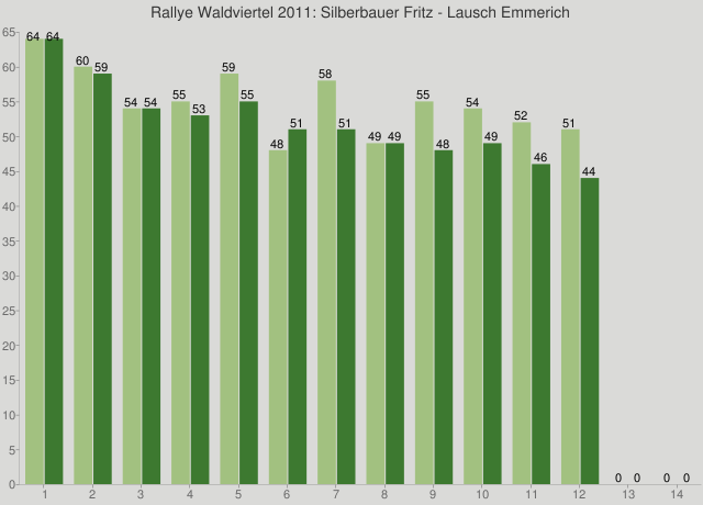 Rallye Waldviertel 2011: Silberbauer Fritz - Lausch Emmerich