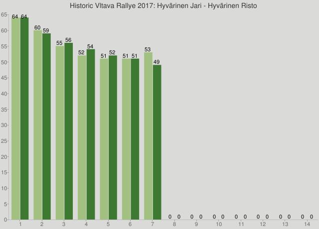 Historic Vltava Rallye 2017: Hyvärinen Jari - Hyvärinen Risto