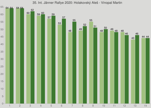 35. Int. Jänner Rallye 2020: Holakovský Aleš - Vinopal Martin