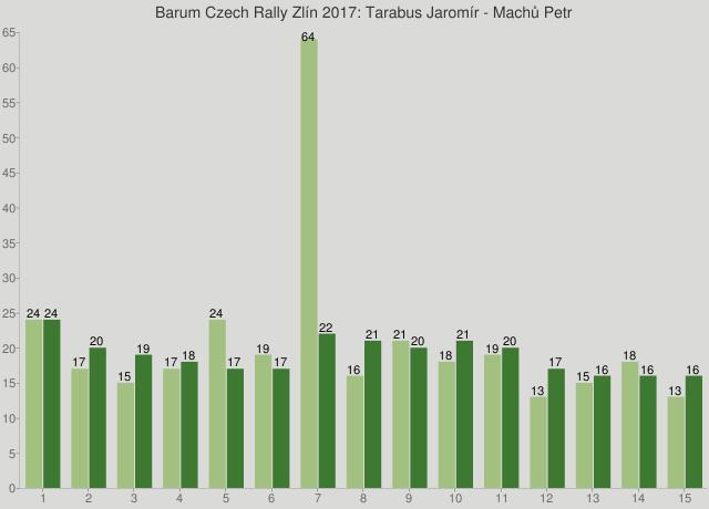 Barum Czech Rally Zlín 2017: Tarabus Jaromír - Machů Petr