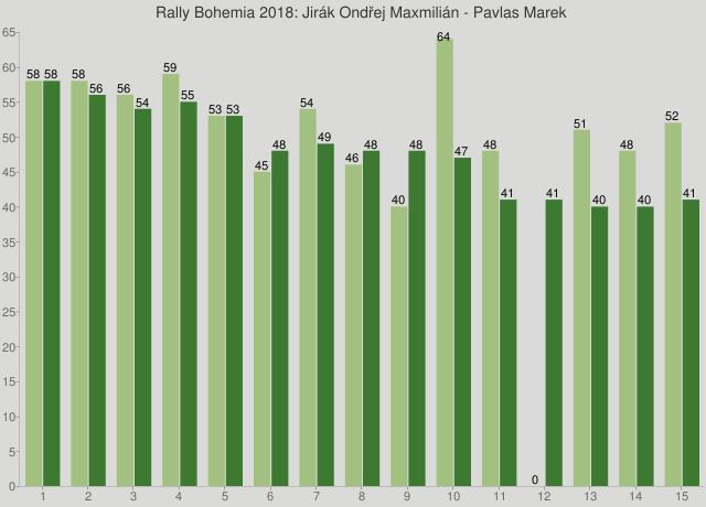 Rally Bohemia 2018: Jirák Ondřej Maxmilián - Pavlas Marek