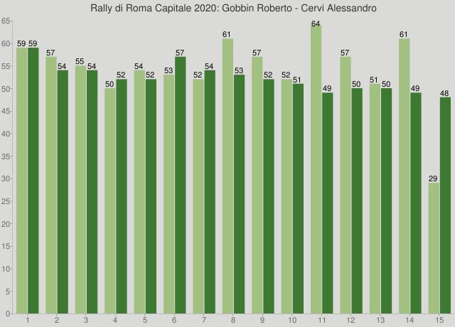 Rally di Roma Capitale 2020: Gobbin Roberto - Cervi Alessandro