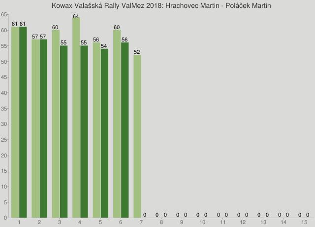 Kowax Valašská Rally ValMez 2018: Hrachovec Martin - Poláček Martin
