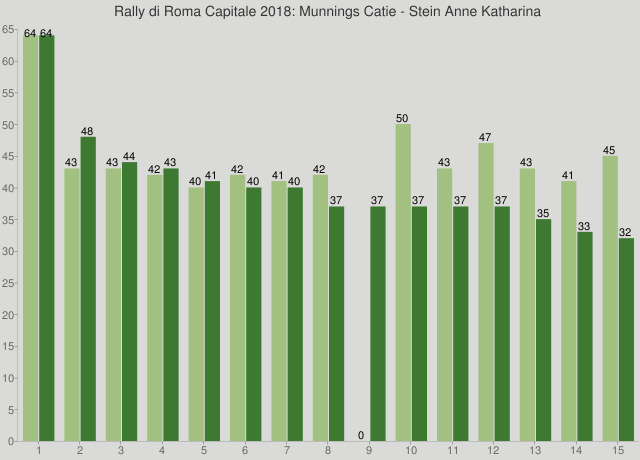Rally di Roma Capitale 2018: Munnings Catie - Stein Anne Katharina