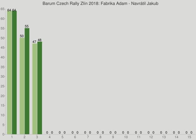 Barum Czech Rally Zlín 2018: Fabrika Adam - Navrátil Jakub