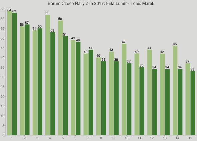Barum Czech Rally Zlín 2017: Firla Lumír - Topič Marek