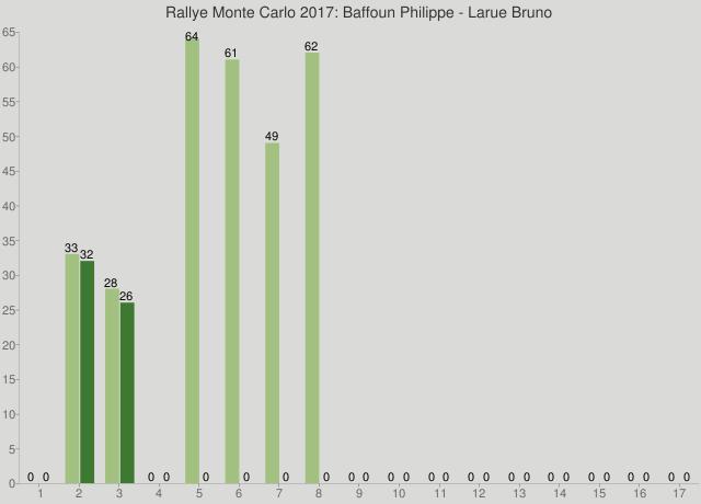 Rallye Monte Carlo 2017: Baffoun Philippe - Larue Bruno