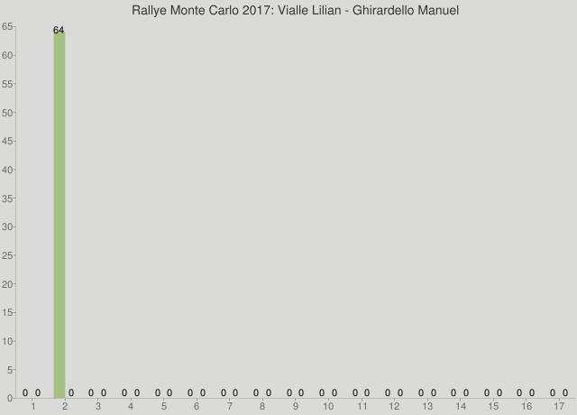 Rallye Monte Carlo 2017: Vialle Lilian - Ghirardello Manuel