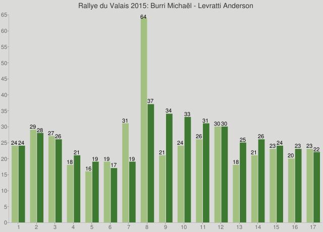 Rallye du Valais 2015: Burri Michaël - Levratti Anderson