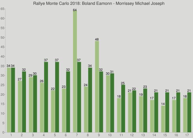 Rallye Monte Carlo 2018: Boland Eamonn - Morrissey Michael Joseph