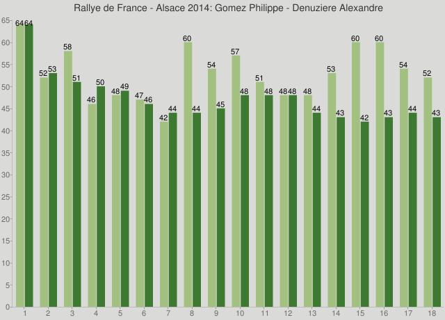 Rallye de France - Alsace 2014: Gomez Philippe - Denuziere Alexandre