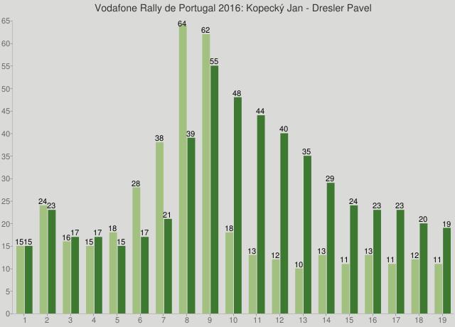 Vodafone Rally de Portugal 2016: Kopecký Jan - Dresler Pavel