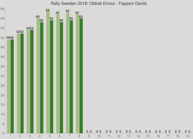 Rally Sweden 2018: Oldrati Enrico - Fappani Danilo