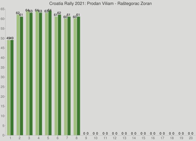 Croatia Rally 2021: Prodan Viliam - Raštegorac Zoran