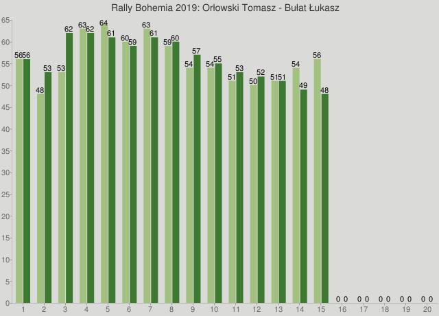 Rally Bohemia 2019: Orłowski Tomasz - Bułat Łukasz