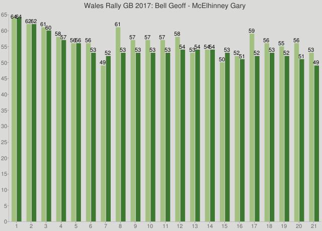 Wales Rally GB 2017: Bell Geoff - McElhinney Gary
