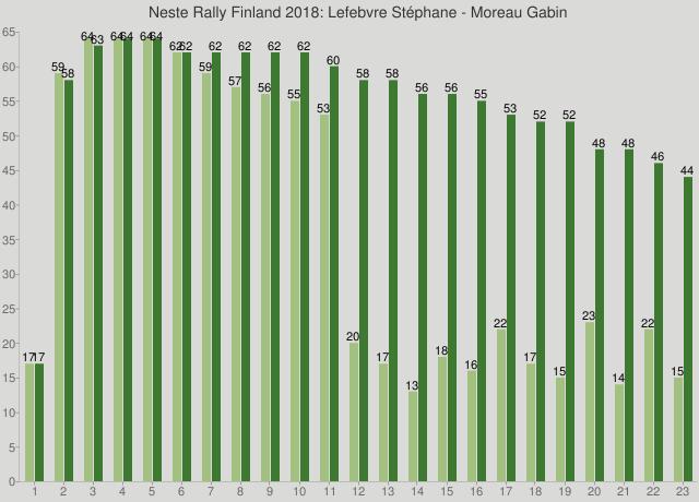 Neste Rally Finland 2018: Lefebvre Stéphane - Moreau Gabin