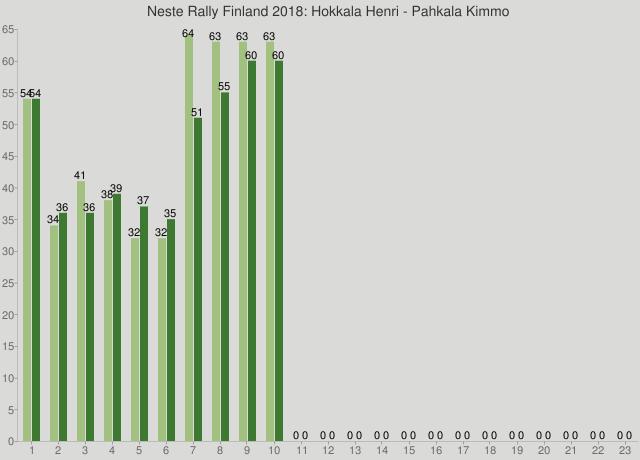 Neste Rally Finland 2018: Hokkala Henri - Pahkala Kimmo