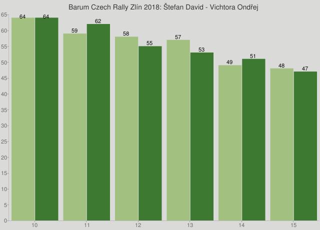 Barum Czech Rally Zlín 2018: Štefan David - Vichtora Ondřej