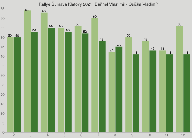 Rallye Šumava Klatovy 2021: Daňhel Vlastimil - Osička Vladimír
