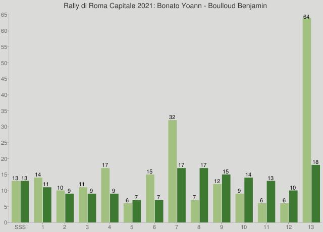 Rally di Roma Capitale 2021: Bonato Yoann - Boulloud Benjamin