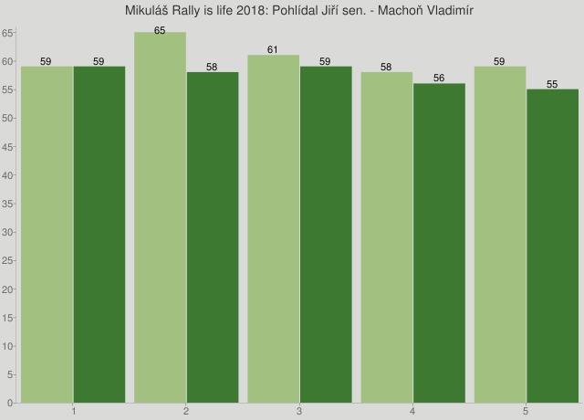 Mikuláš Rally is life 2018: Pohlídal Jiří sen. - Machoň Vladimír