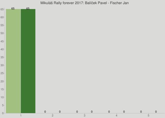 Mikuláš Rally forever 2017: Balíček Pavel - Fischer Jan