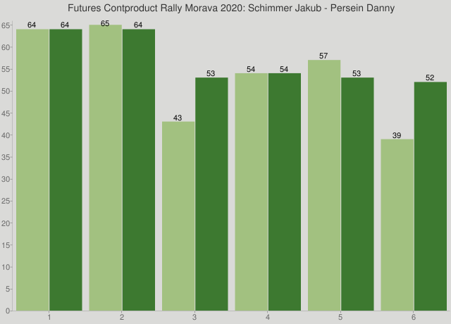 Futures Contproduct Rally Morava 2020: Schimmer Jakub - Persein Danny