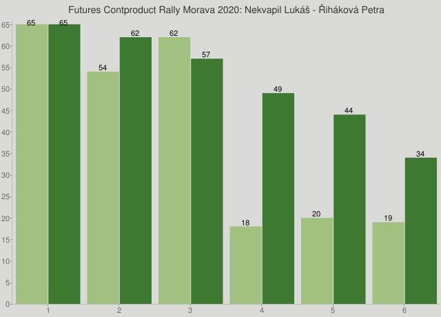 Futures Contproduct Rally Morava 2020: Nekvapil Lukáš - Řiháková Petra